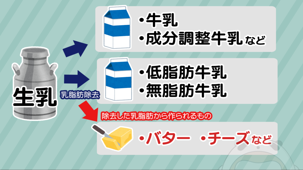 図:生乳からは牛乳以外の乳製品も作られる